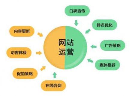 网站代运营关键词布局的三个技巧
