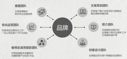 深圳宝安网站建设介绍网络推广的好处