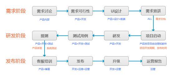 深圳APP开发一般的流程是怎样的?
