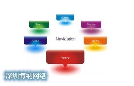 网站制作中有哪些可用的导航类型?
