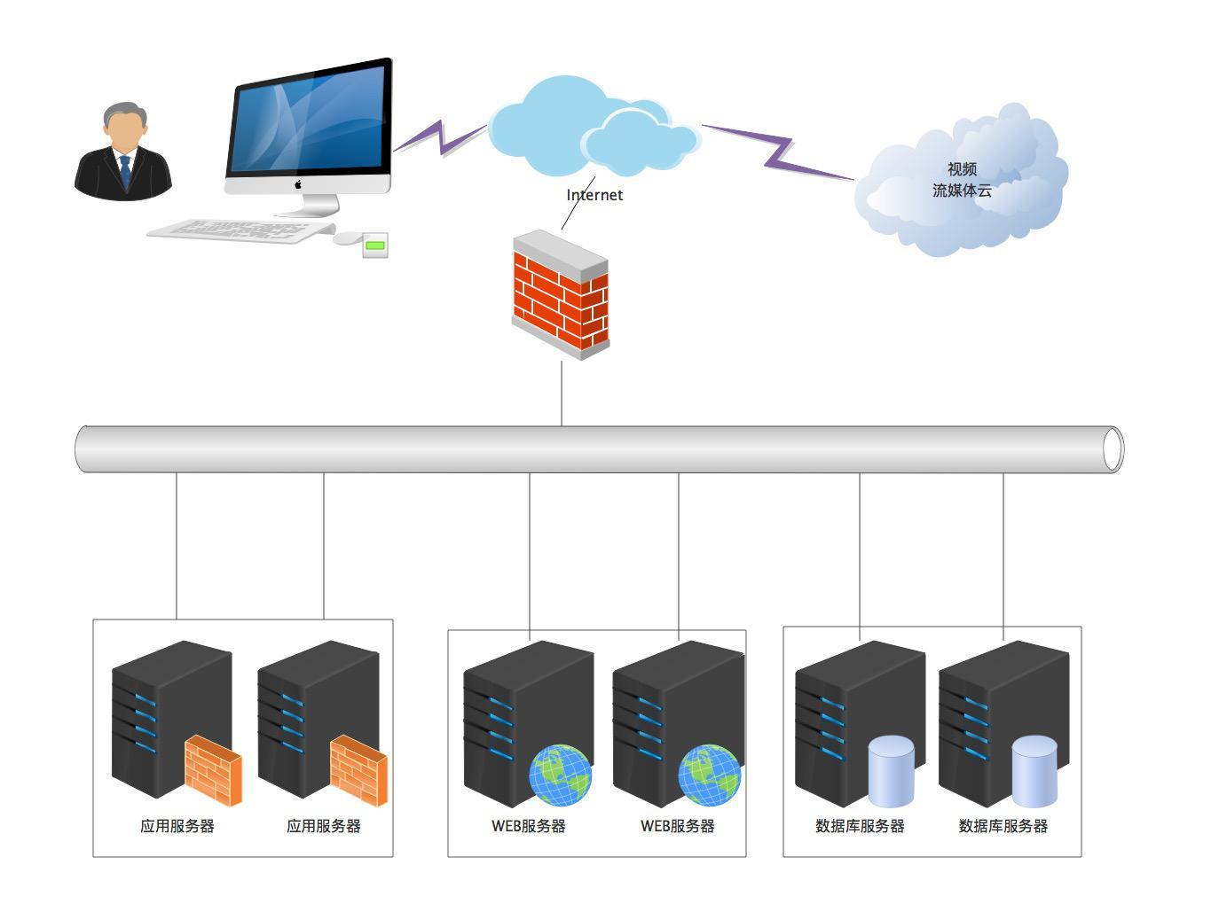 企业网站建设:云服务器和独立服务器我该如何选择?
