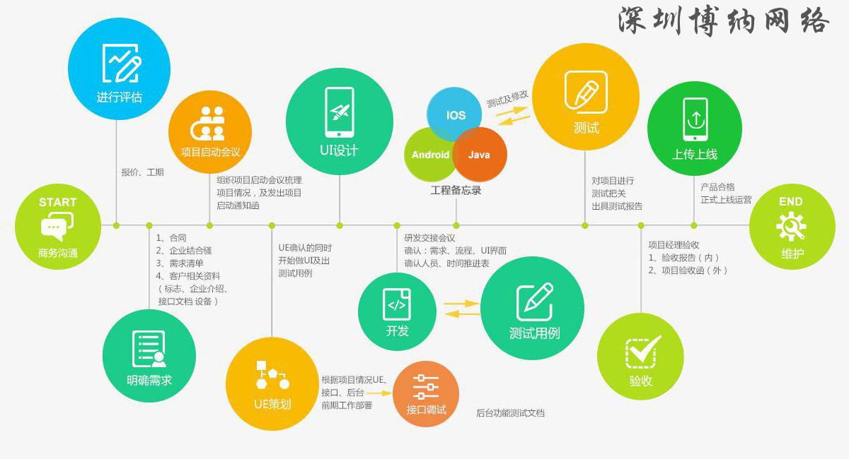 深圳APP开发详细具体流程及注意事项