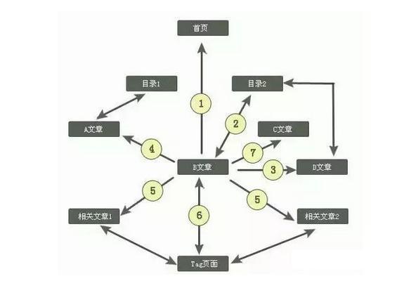 深圳网站制作:网站栏目如何规划才算是合格?