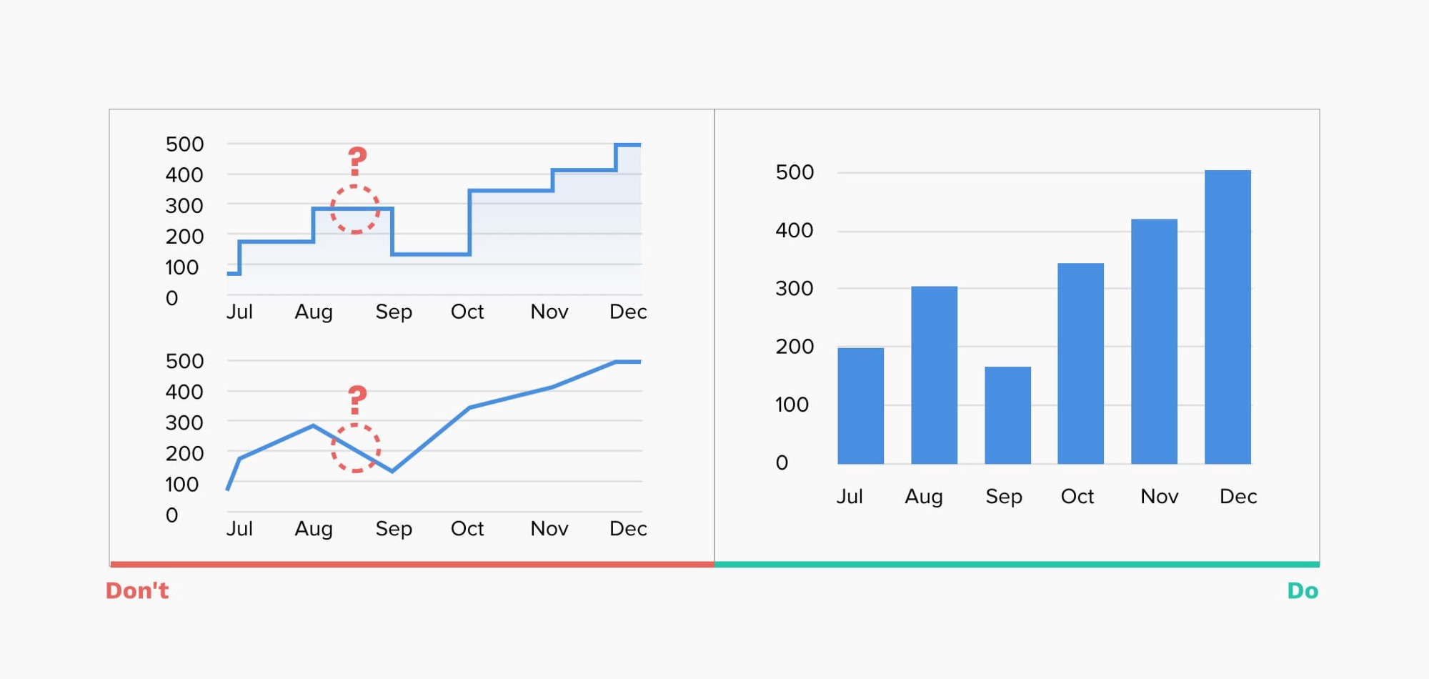 在网站制作中,怎样把数据可视化做好?(干货分享)