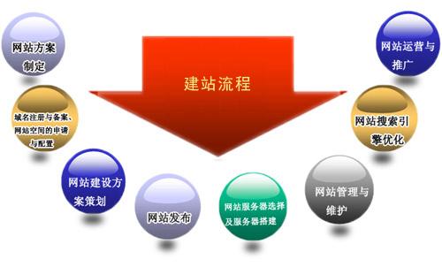 深圳做网站的公司搭建官网通常会有哪些流程?