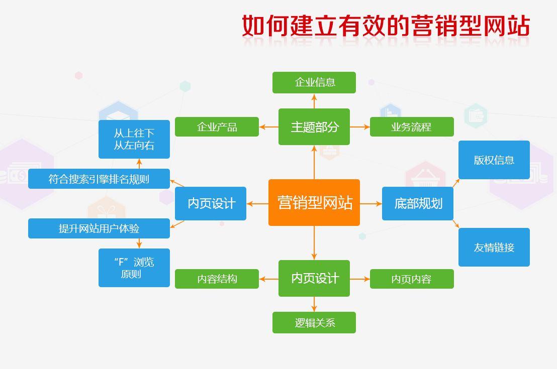 网站建设流程之电子商务网站设计案例