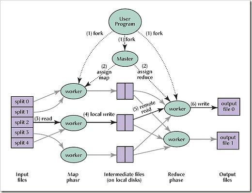 网站建设可扩展的重要性(下篇):分布式消息队列的处理